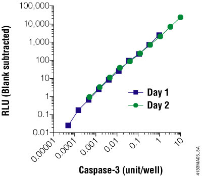 The Caspase-Glo® 3/7 Assay is linear over four orders of magnitude of caspase concentration.